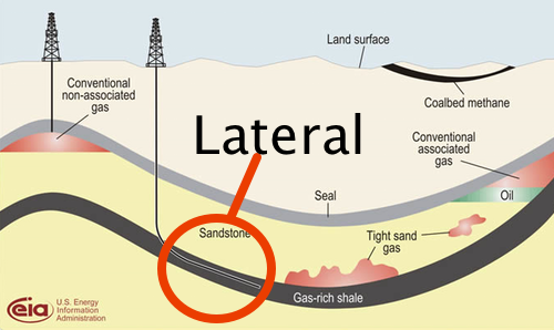 advances in lateral fracking may mean fewer wells and larger