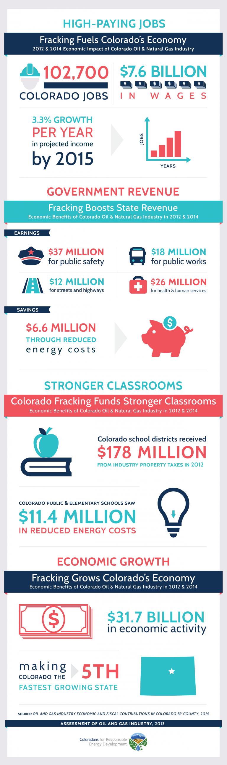 economic-benefits-of-fracking